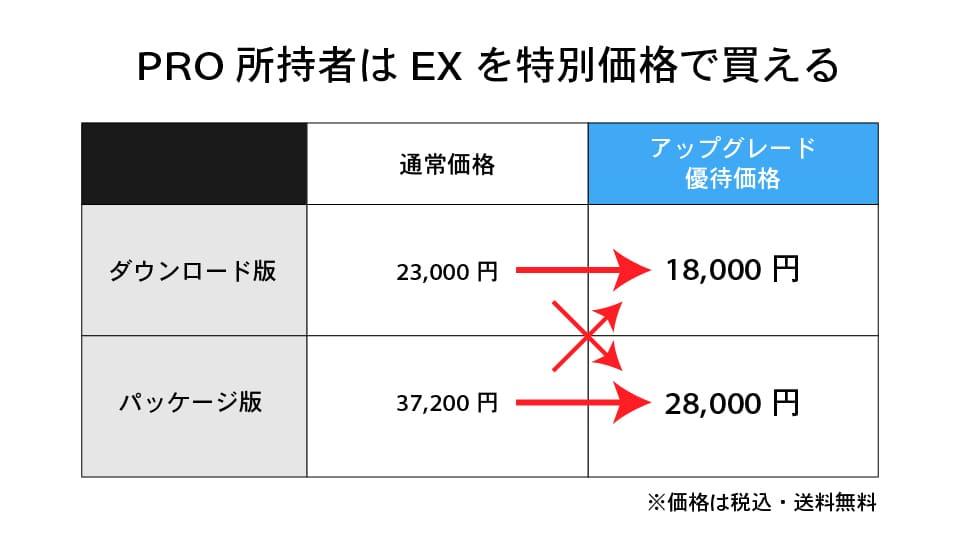 クリスタEX通常価格と優待価格の比較